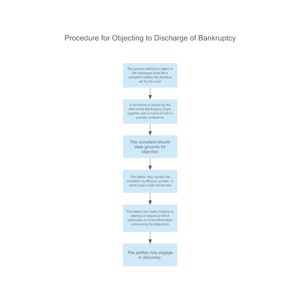 Example Image: Procedure for Objecting to Discharge of Bankruptcy