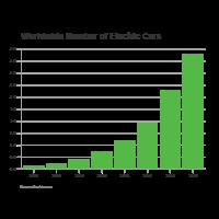 Electric Cars - Bar Graph