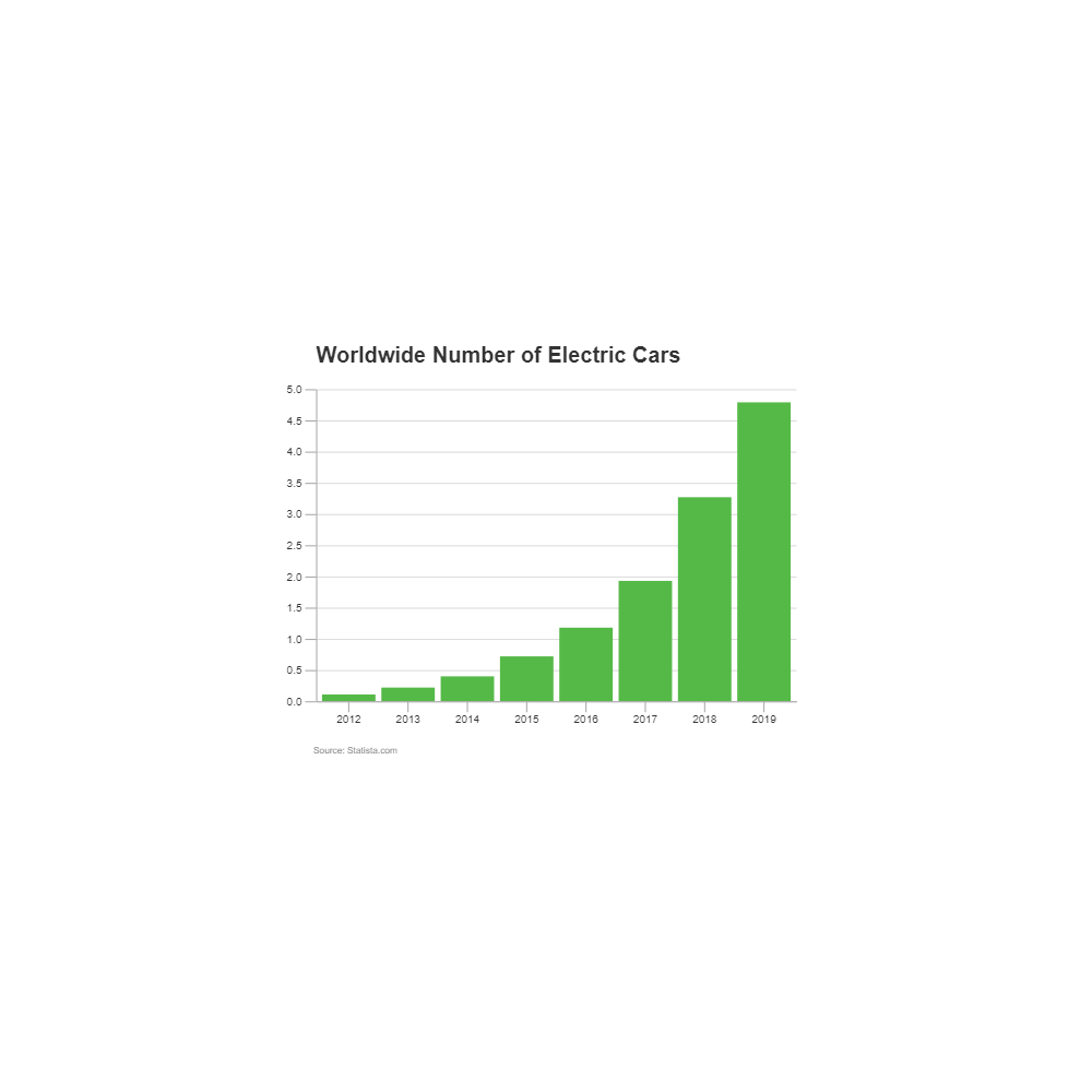 Example Image: Electric Cars - Bar Graph