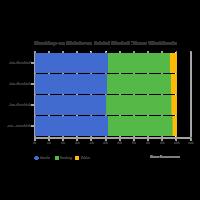 Mobile vs Desktop Market Share - Horizontal Stacked Bar Chart