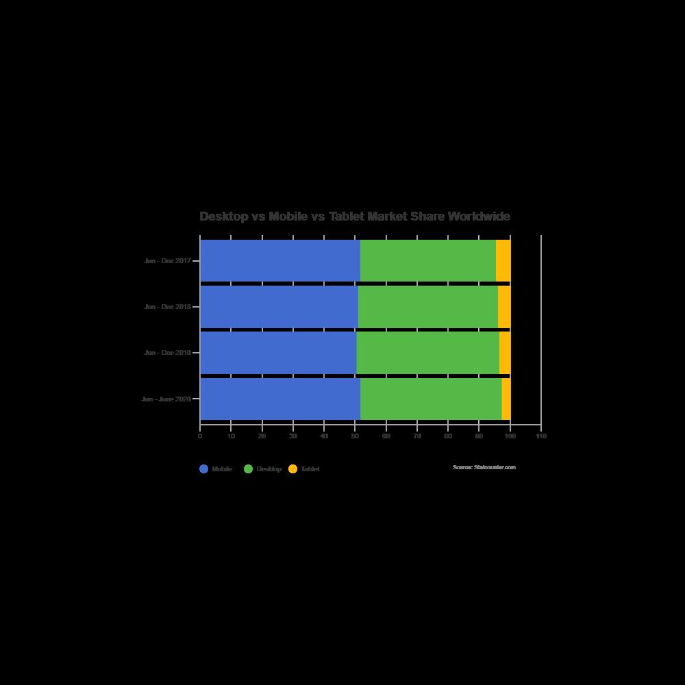 Example Image: Mobile vs Desktop Market Share - Horizontal Stacked Bar Chart