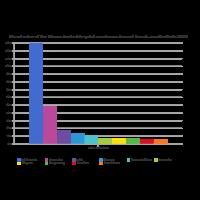 Restaurant Brand Value - Bar Chart