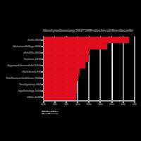 Stock Performance - Bar Chart