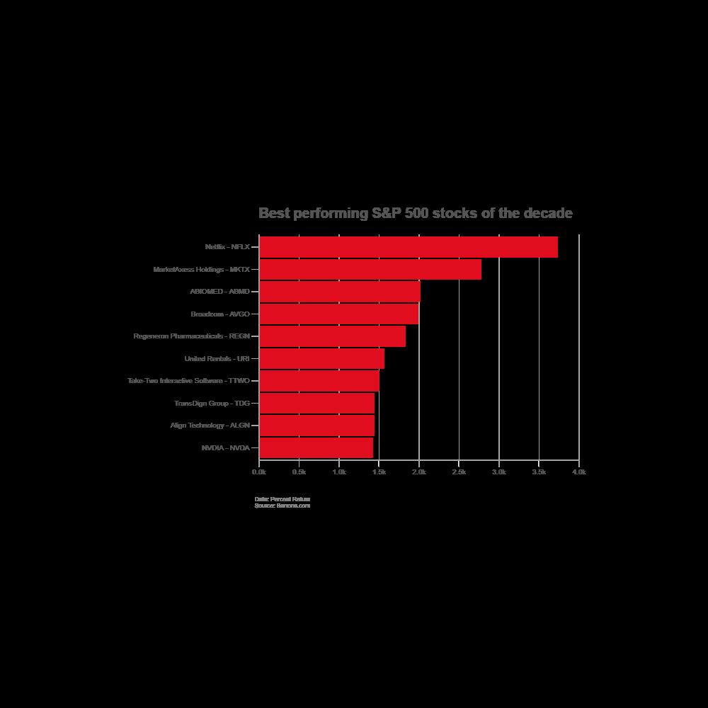 Example Image: Stock Performance - Bar Chart