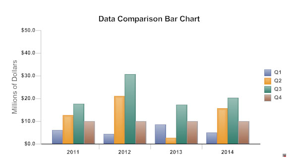 Data Comparison Bar Chart