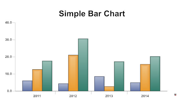 Credit Simple Bar Chart
