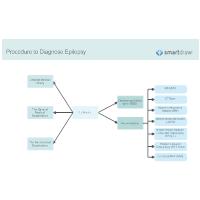 Procedure to Diagnose Epilepsy