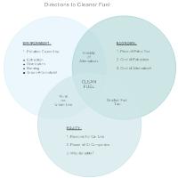 Clean Fuel Venn Diagram