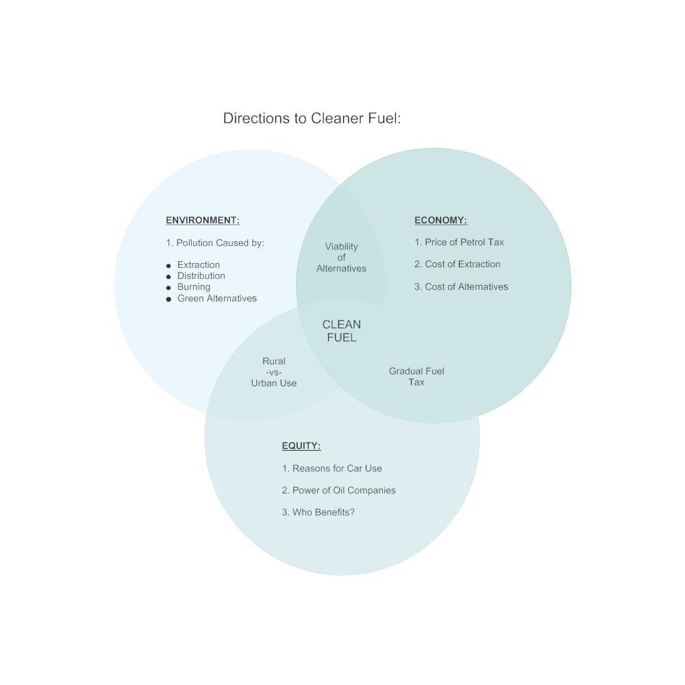 Example Image: Clean Fuel Venn Diagram