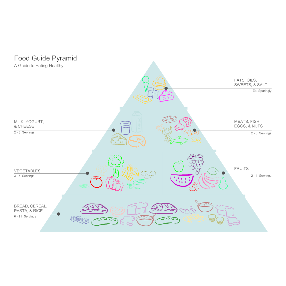 Food Pyramid Diagram on Reading Venn Diagrams