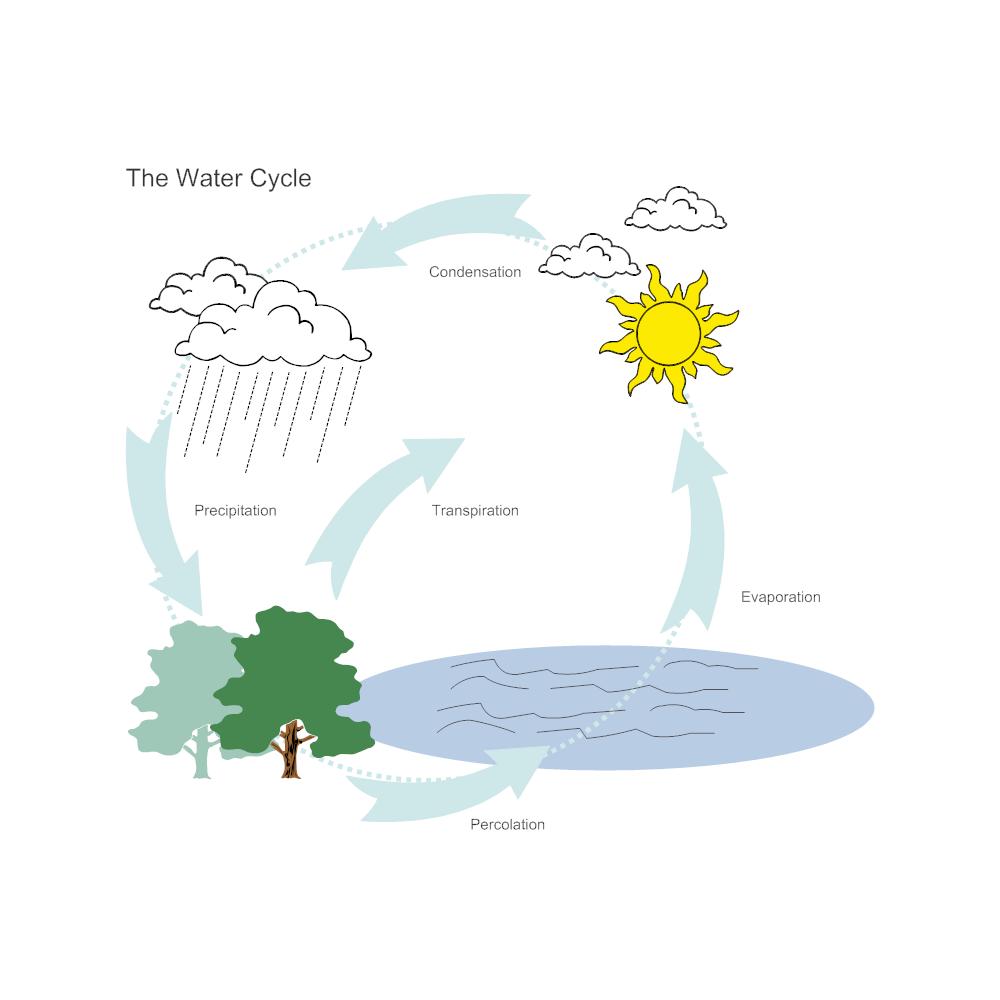 water cycle diagram?bn=1510011143 water cycle diagram