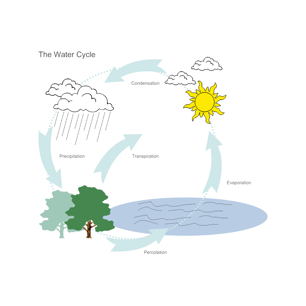 water cycle diagram facts about water cycle diagram shows the water cycle #8