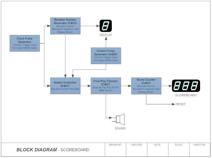Scoreboard block diagram