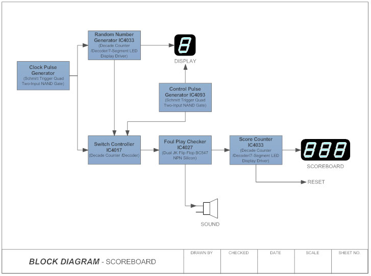 Scoreboard block diagram