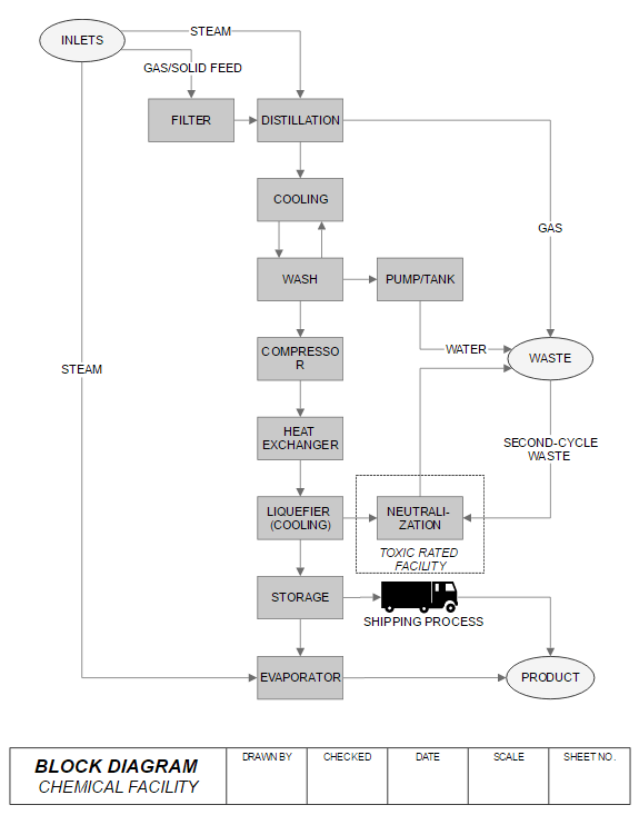 block diagram maker free online app download rh smartdraw com cinder block diagram block diagram tutorial