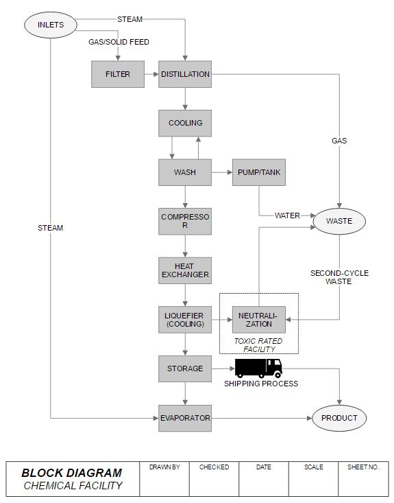 block diagram maker free online app download rh smartdraw com Block Diagram Tool Functional Block Diagram