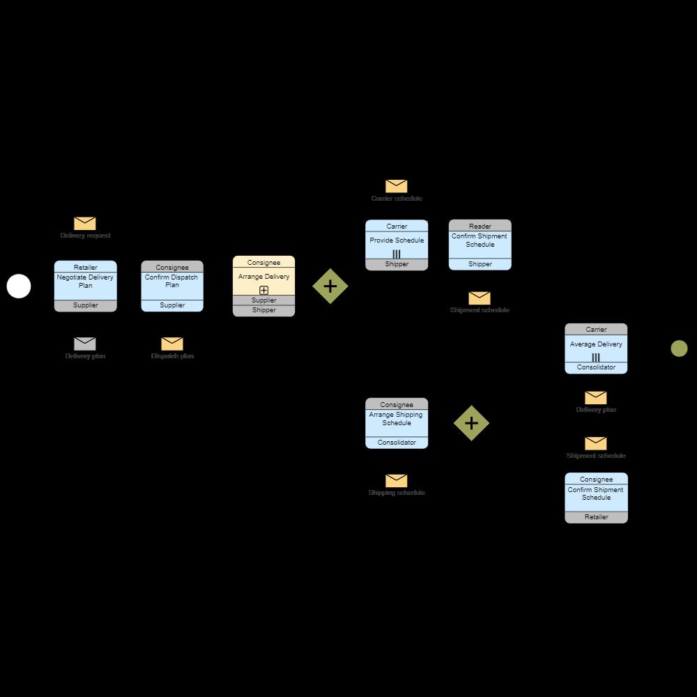 Bpmn Choreography Process Flow Diagram Using Notation