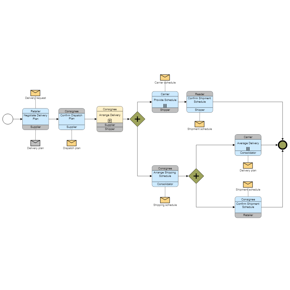 Example Image: Retail Distribution BPMN Choreography