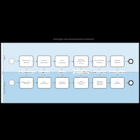BPMN Collaborative Process
