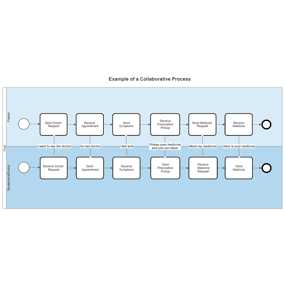 Example Image: BPMN Collaborative Process