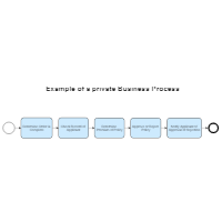 Private Business Process