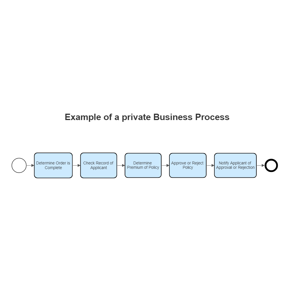 Example Image: BPMN Private Business Process