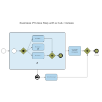 Basic BPMN Diagram with a Sub-Process