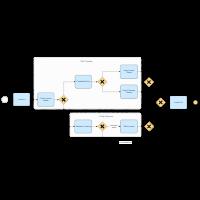 Invoice - SAP System BPMN