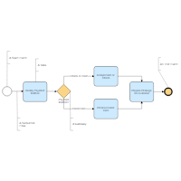 Payment Process BPMN
