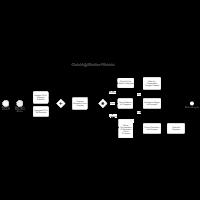 Quarterly Review Process BPMN
