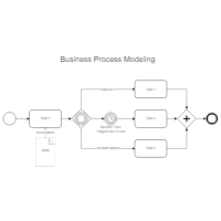 Simple Business Process Map