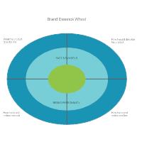 Brand Essence Wheel
