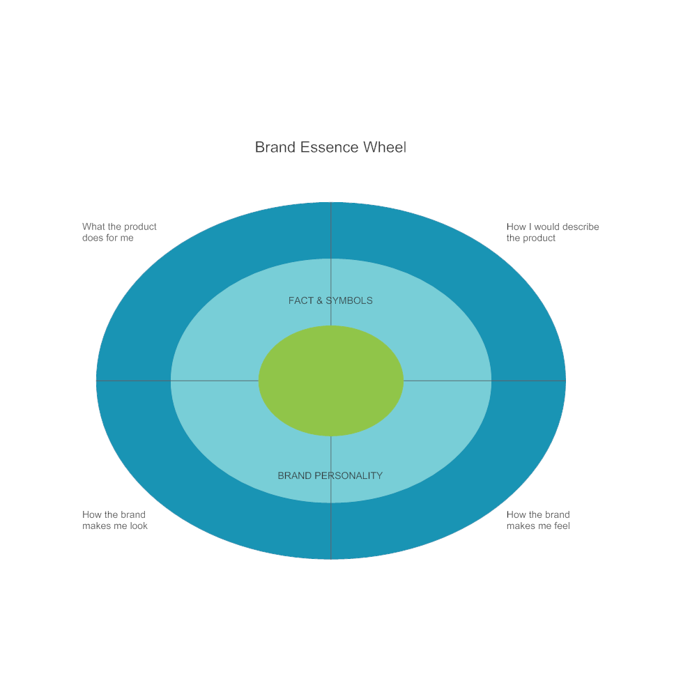 Example Image: Brand Essence Wheel