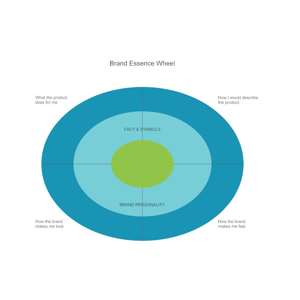 Example Image: Brand Essence Wheel
