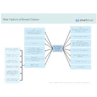 Risk Factors of Breast Cancer