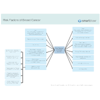 Risk Factors of Breast Cancer