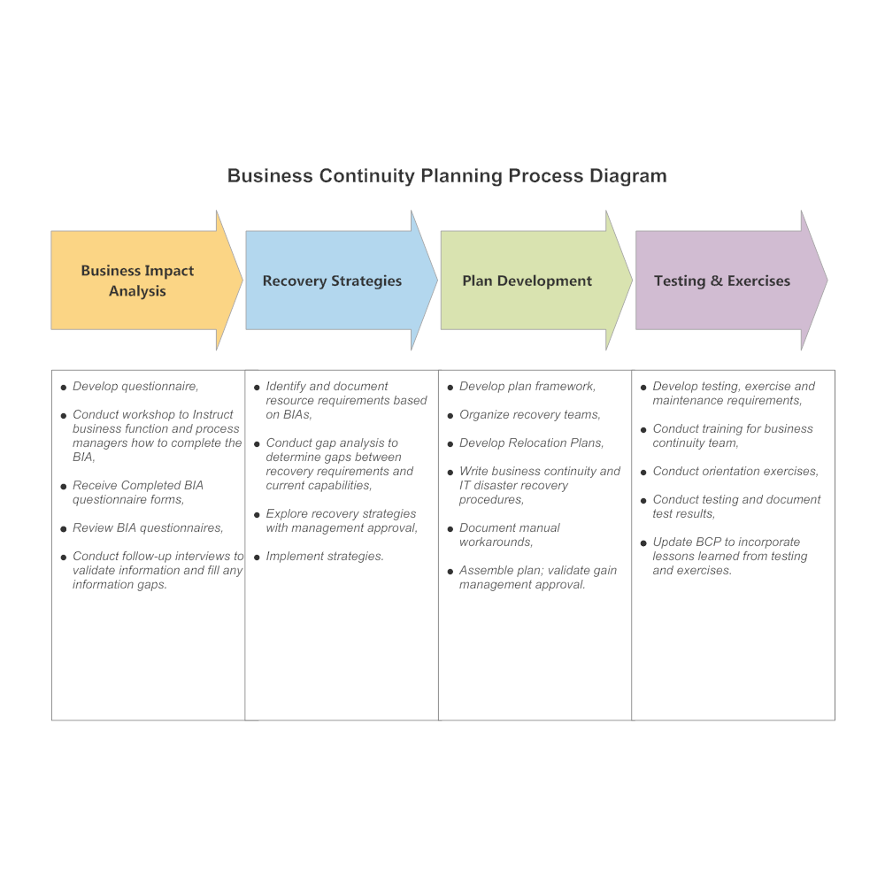 Business continuity planning process diagramgbn1510011132 text in this example recovery strategies business impact analysis plan development flashek