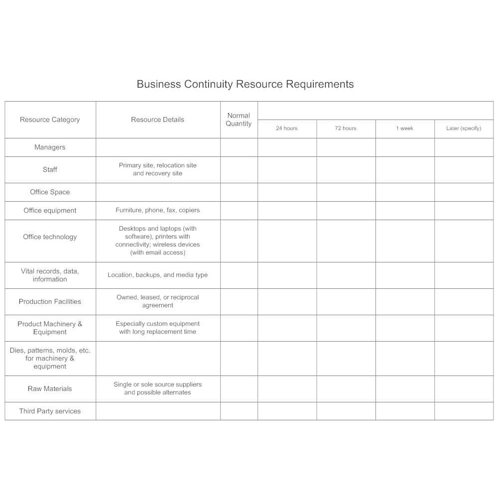 Example Image: Business Continuity Resource Requirements