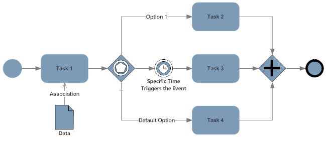 bpmn example - Smartdraw Business Edition