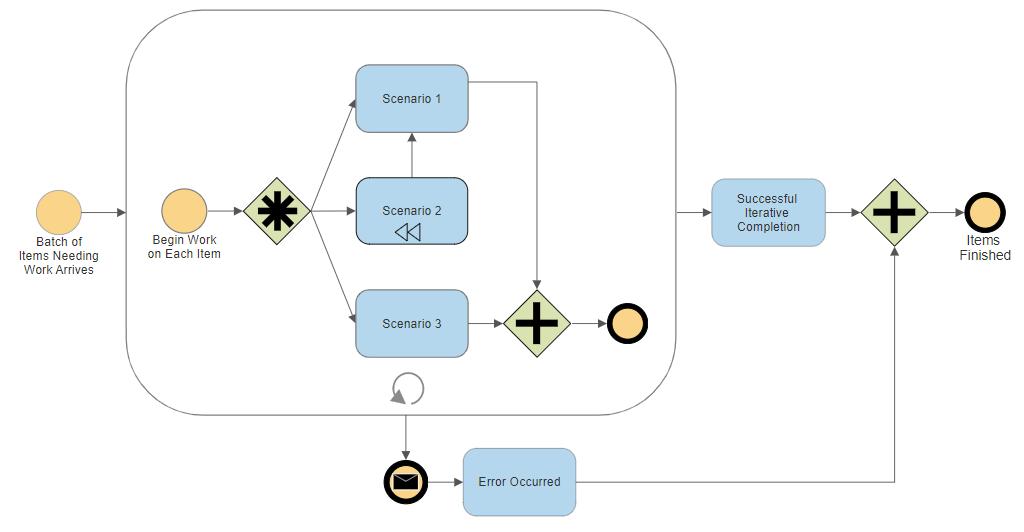 Business process flowchart example