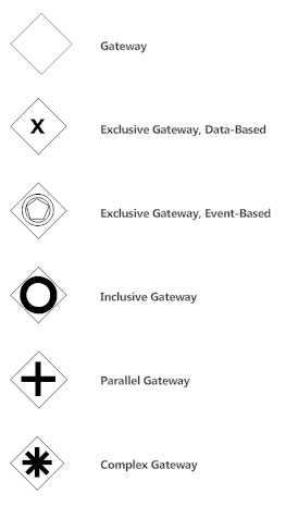 BPMN Gateways