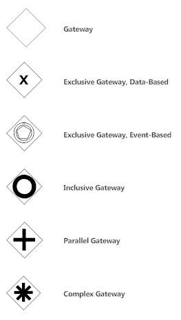 BPMN Gateways