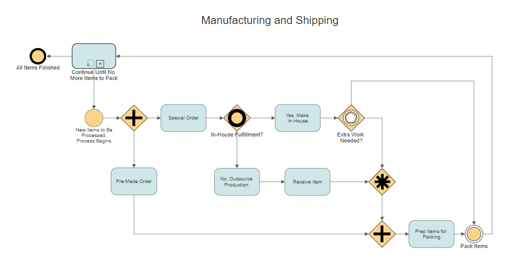 Process mapping example