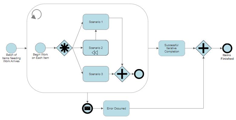 Make process maps online