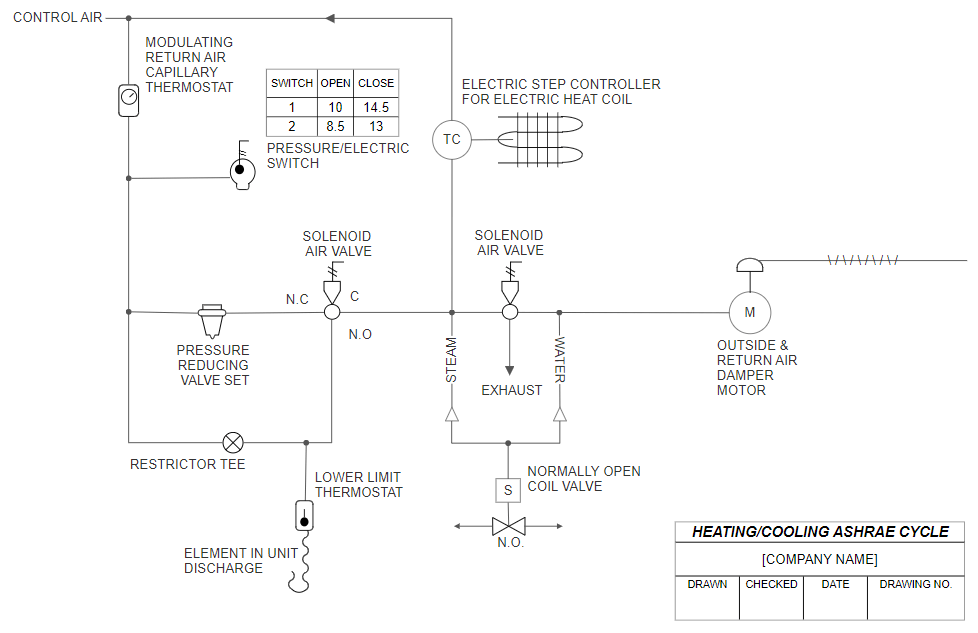 HVAC example