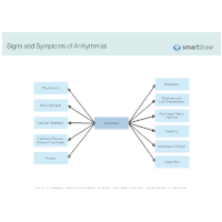 Signs and Symptoms of Arrhythmias