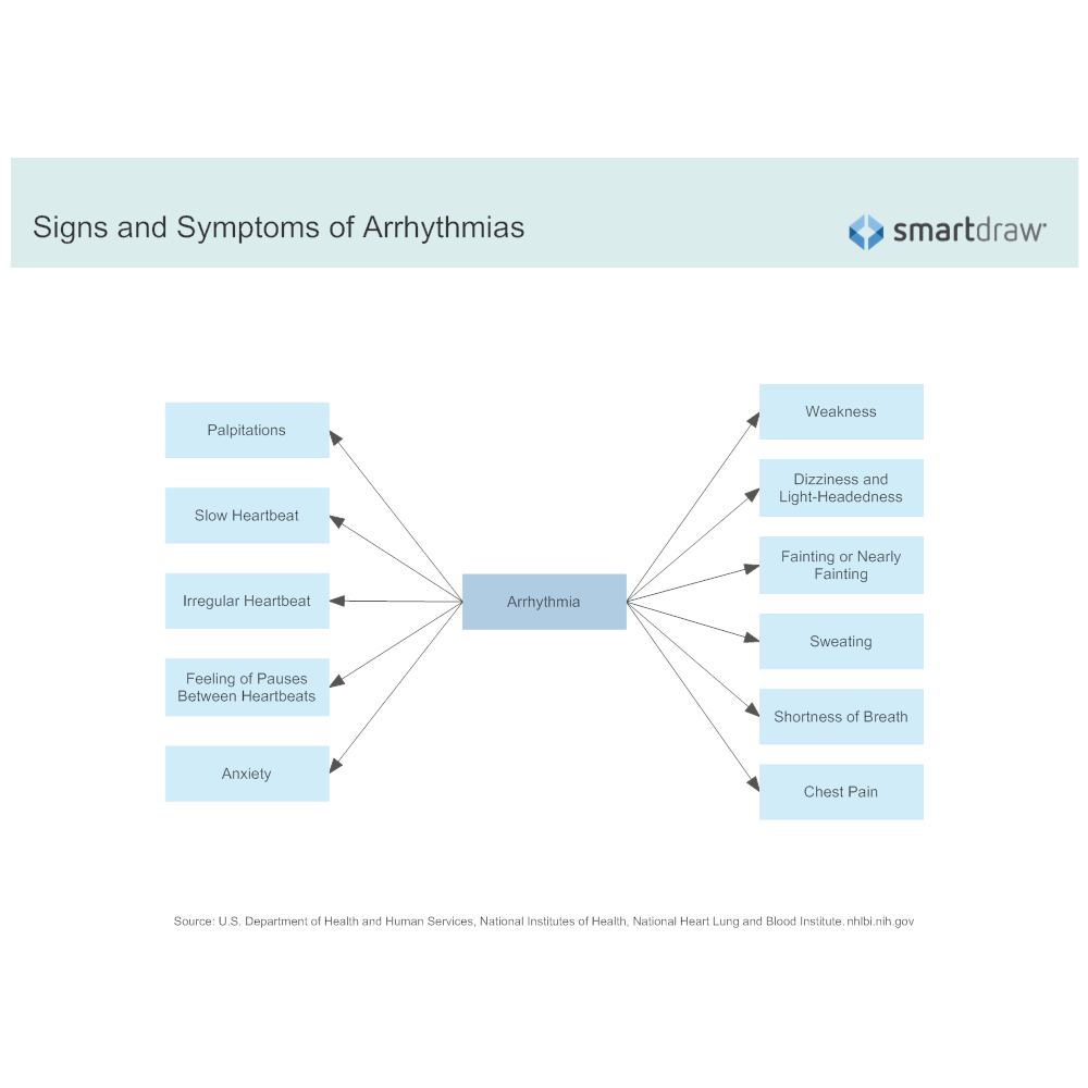 Example Image: Signs and Symptoms of Arrhythmias
