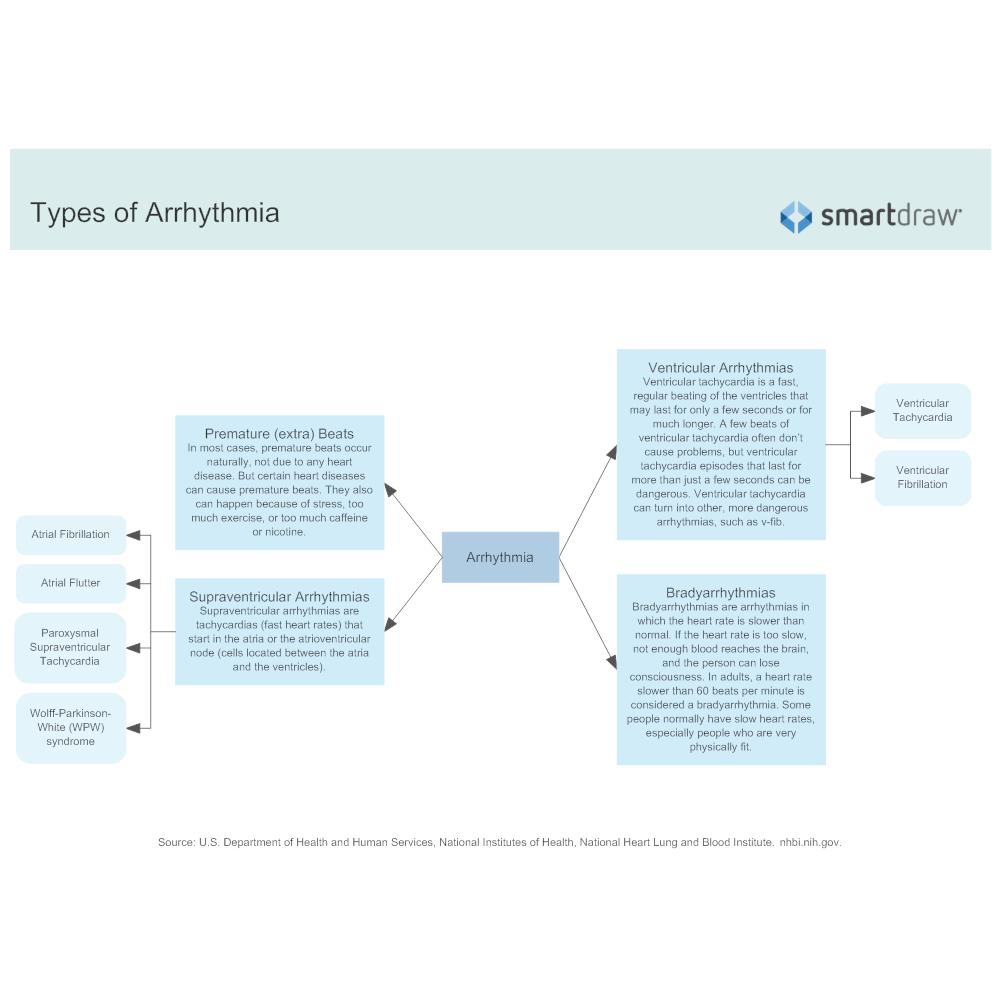 Example Image: Types of Arrhythmia