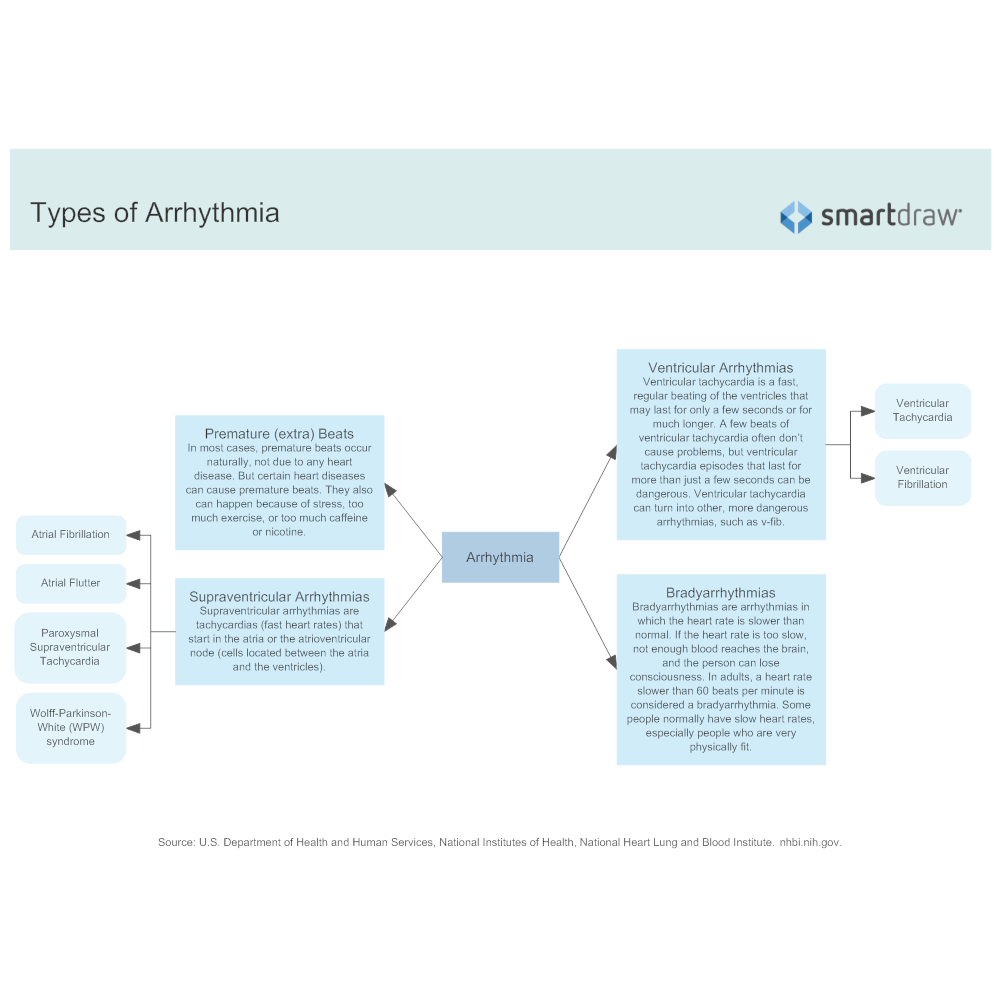 Example Image: Types of Arrhythmia