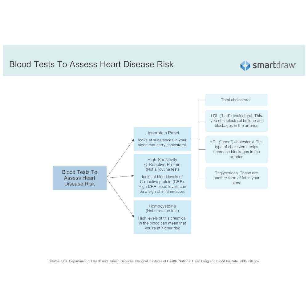 Example Image: Blood Tests to Assess Heart Disease Risk